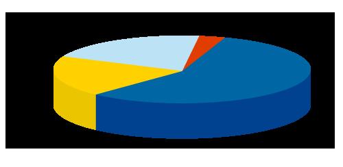Testimonial Chart